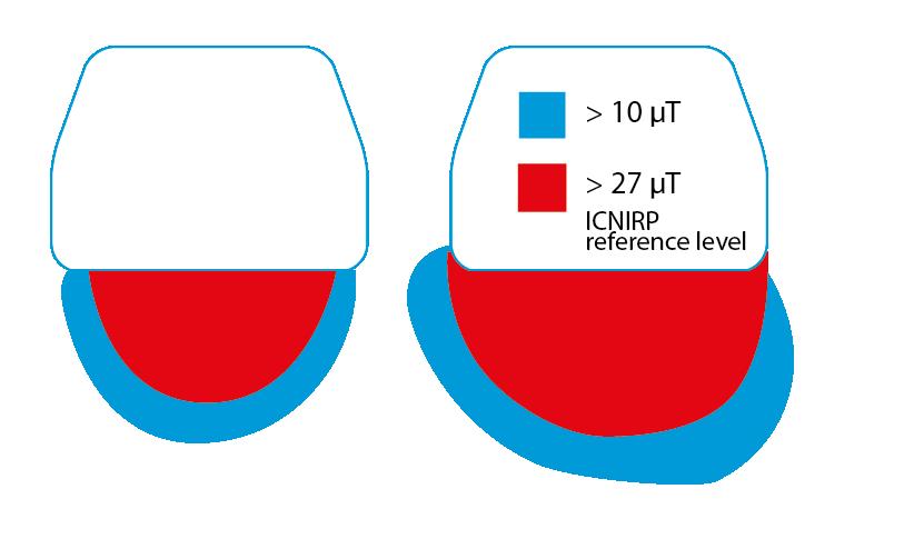 Induktion magnetiska fält