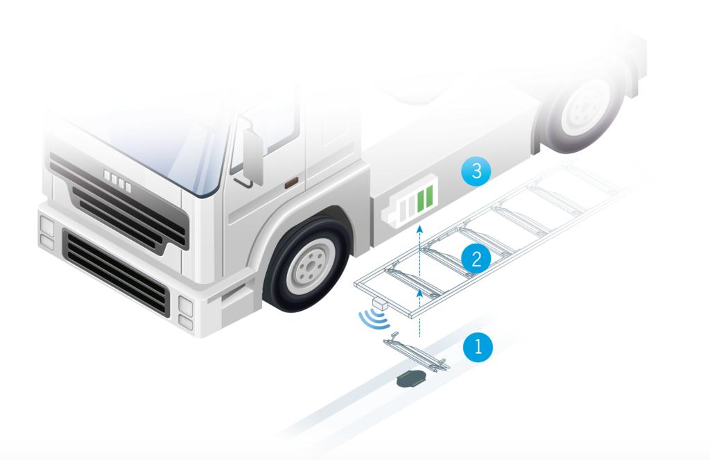 Bilden beskriver hur en lastbil  laddas med konduktiv teknik från elvägen.